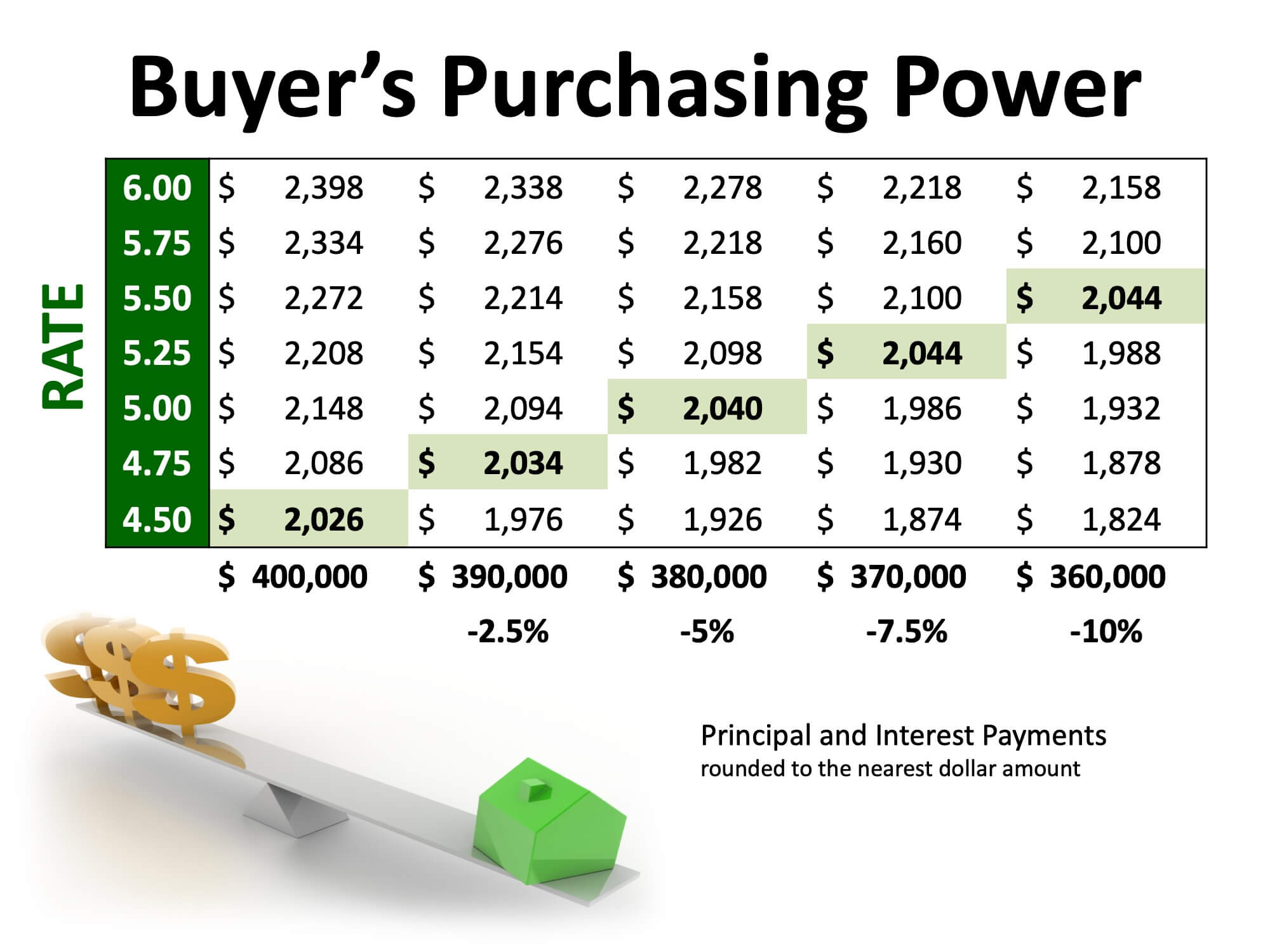 Excited About Buying A Home This Year? Here's What to Watch   MyKCM