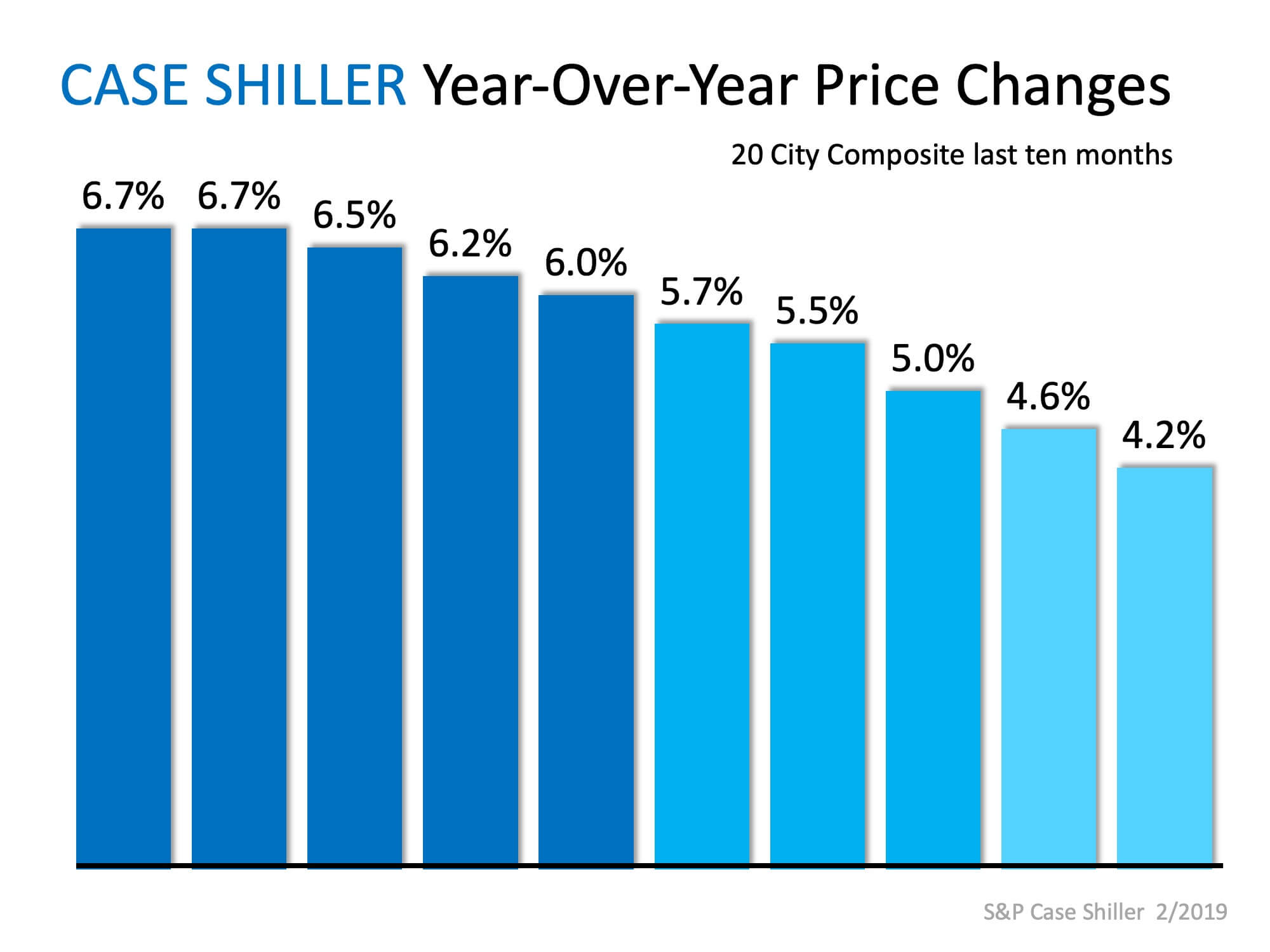 No Worries… Home Prices Coming in for a SOFT Landing | MyKCM