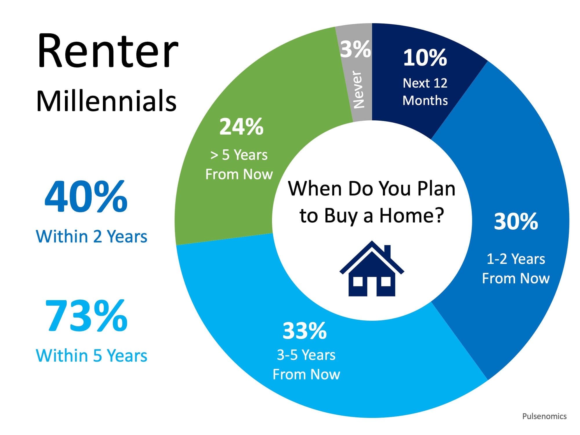 Home Buyer Demand Will Be Strong for Years to Come | MyKCM