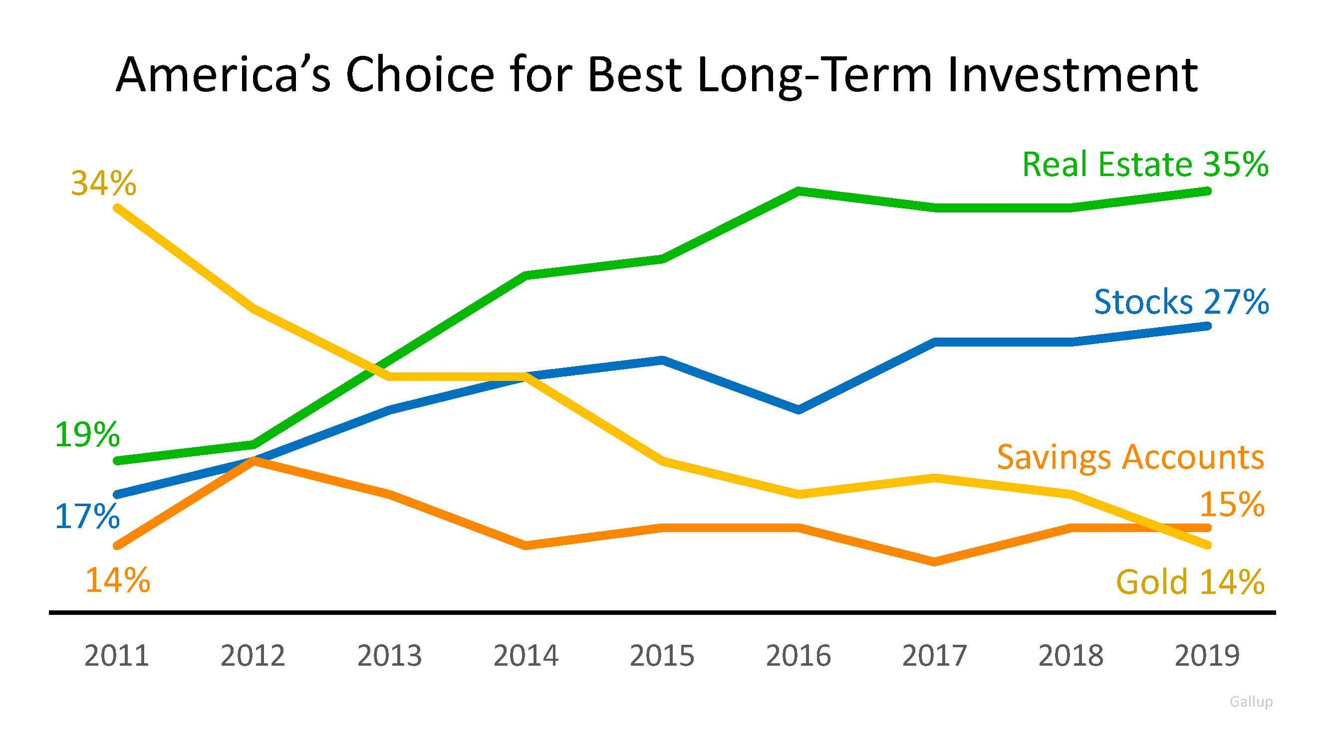 4 Most Popular Bottom Line Investments in America | MyKCM